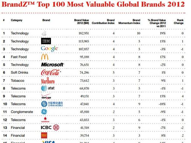 Ranking de las marcas m s valiosas del mundo seg n la for Lista de empresas en lima